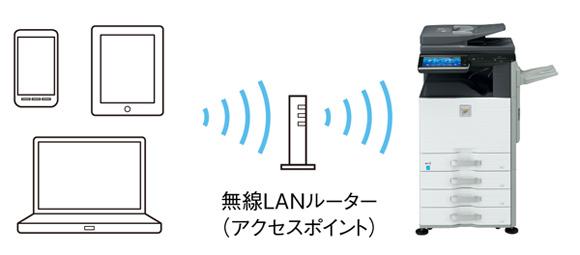 無線LAN対応!外出先でもFAX受信...