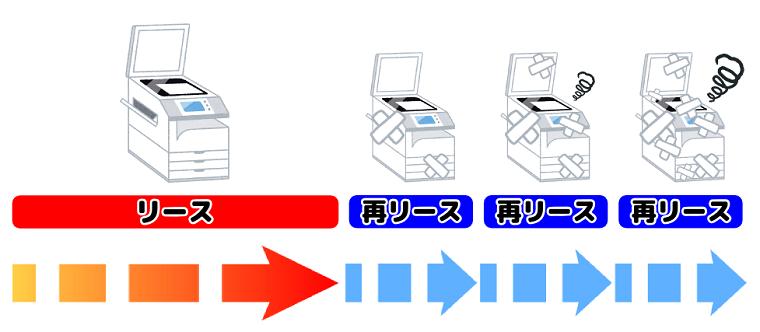 コピー機の再リース